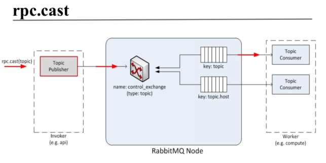 OPENSTACK的可伸缩架构的基础 RPC 超大规模高可用OpenStack核
