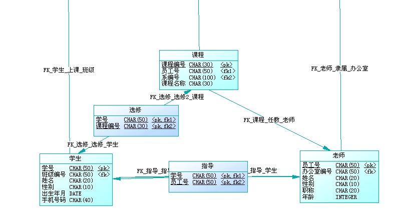 【大作业】高校信息管理数据库设计